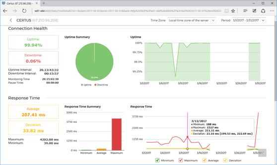 Web host monitoring statistics